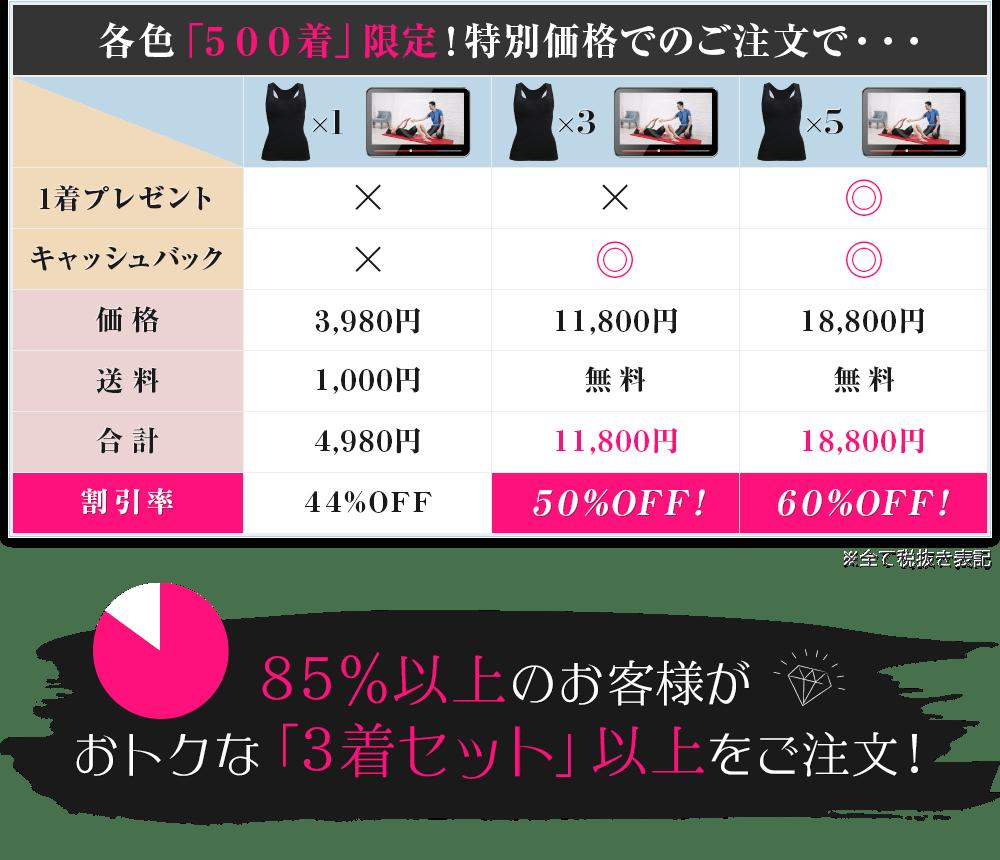 購入数による違いの表